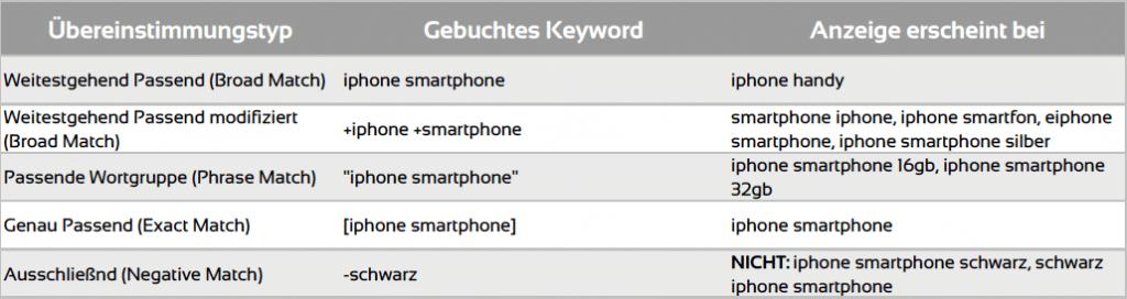 google_adwords_keywords_optionen
